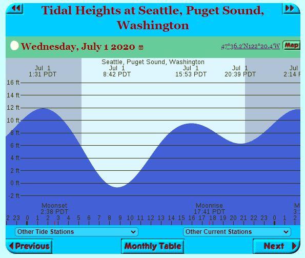 Puget Sound Salmon Mooching Tides